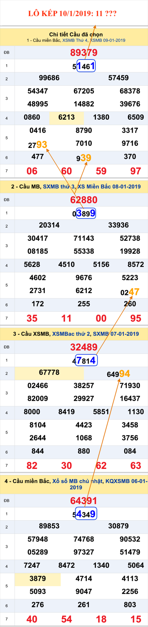 Lo kep XSMB - An so kep thu nhat hom nay 10-1-2019