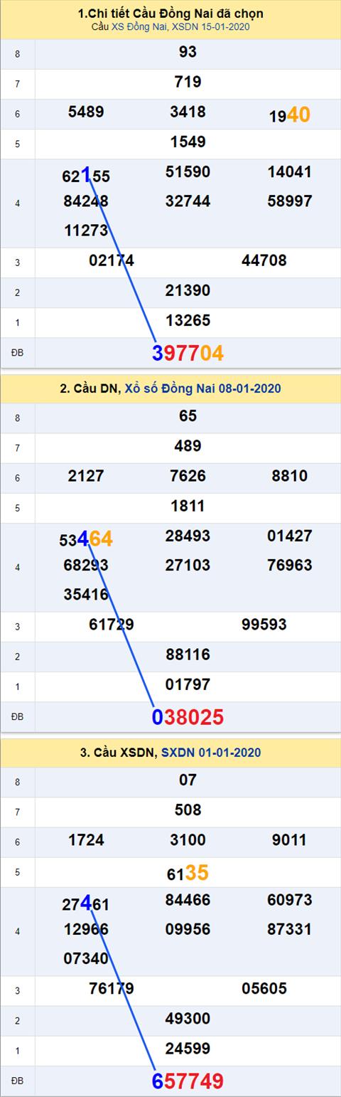 Thong ke XSMN 22012020 - Phan tich xo so Mien Nam 22-01 Thu 4 hinh anh