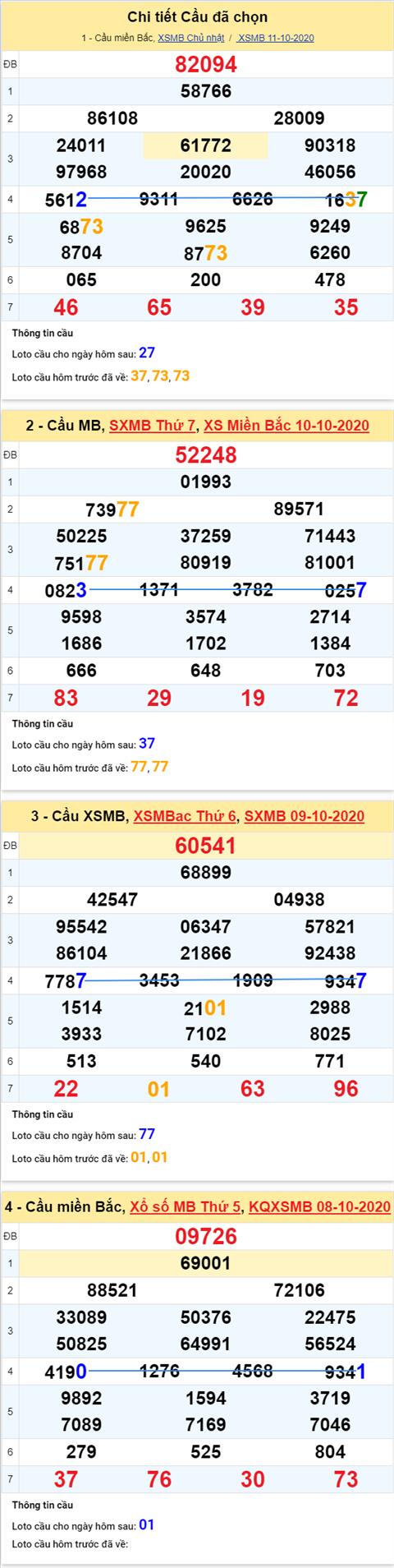 Thong ke XSMB 12102020 - Phan tich xo so Mien Bac 12-10 thu 2 hinh anh 4
