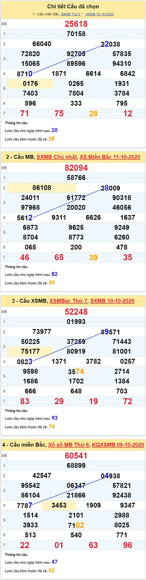 Thong ke XSMB 13102020 - Phan tich xo so Mien Bac 13-10 thu 3 hinh anh 4