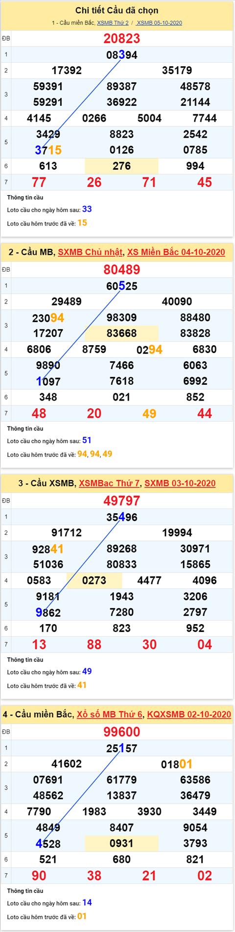Thong-ke-phan-tich-XSMB-thu-3-ngay-06-10-2020-xs
