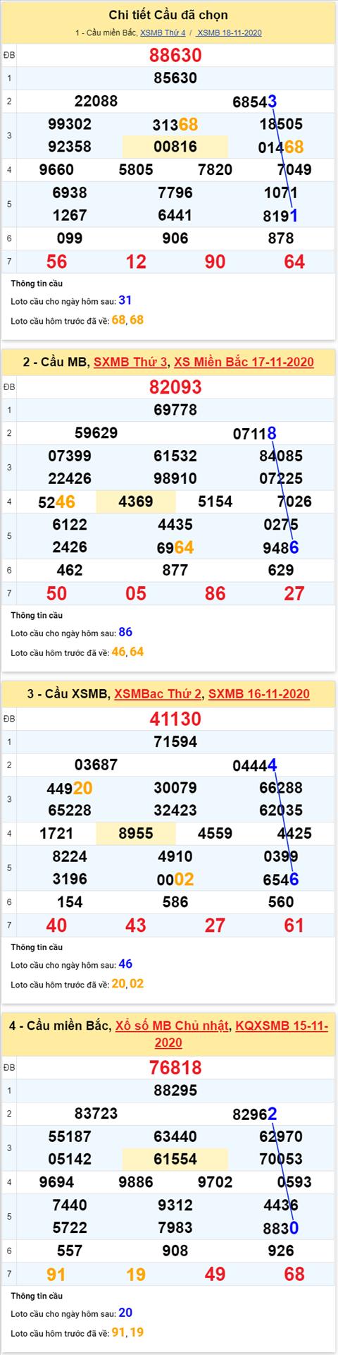 Thong ke XSMB 19112020 - Phan tich xo so Mien Bac 19-11 thu 5 hinh anh 4