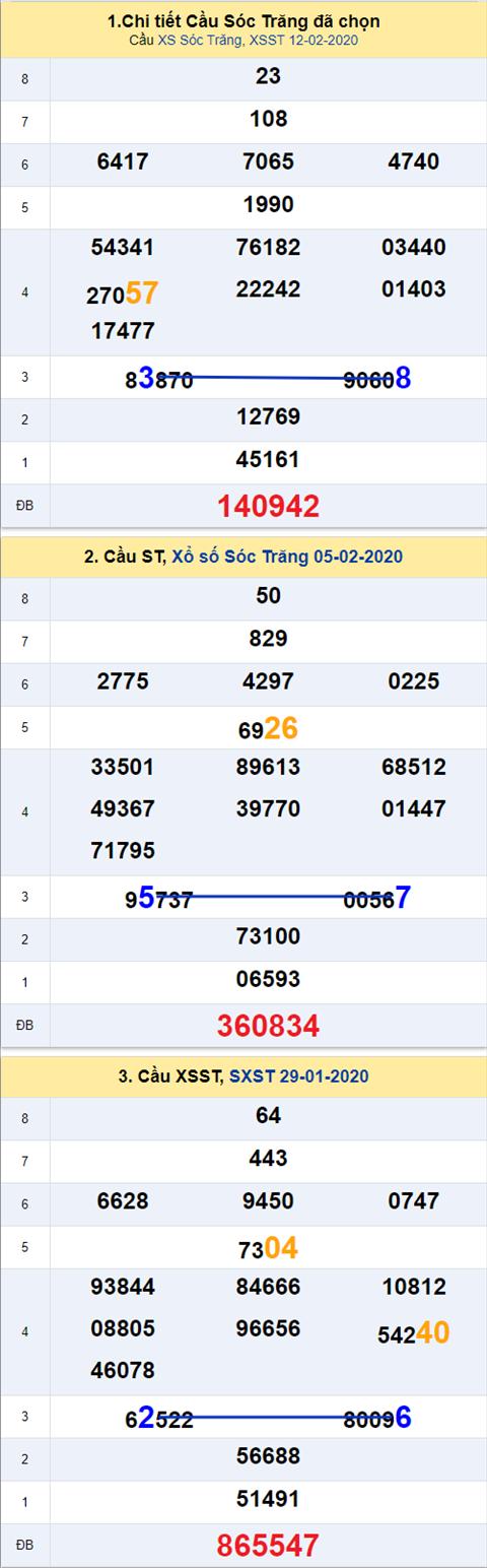 Thong ke XSMN 19022020 - Phan tich xo so Mien Nam 19-02 thu 4 hinh anh 2