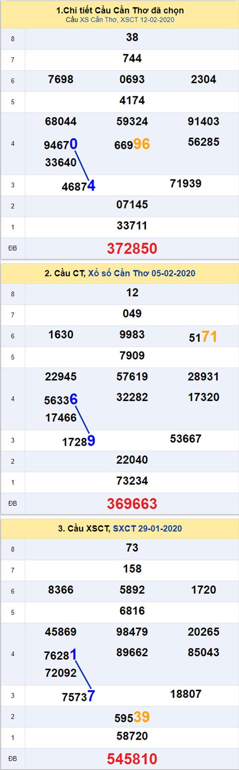 Thong ke XSMN 19022020 - Phan tich xo so Mien Nam 19-02 thu 4 hinh anh 3
