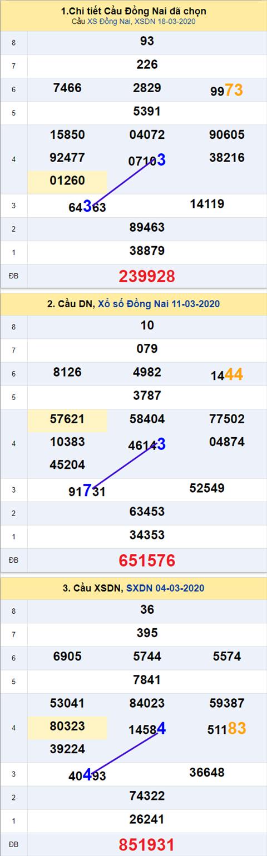 Thong ke XSMN 25032020 - Phan tich xo so Mien Nam 25-03 thu 4 hinh anh