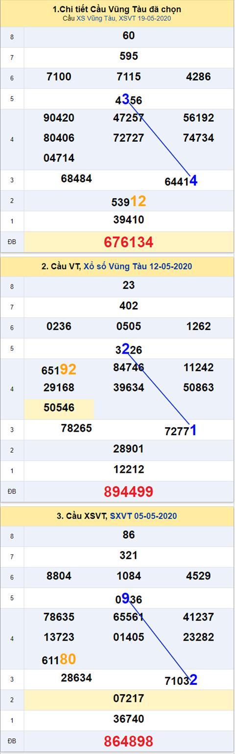 Thong ke XSMN 26052020 - Phan tich xo so Mien Nam 26-05 thu 3 hinh anh