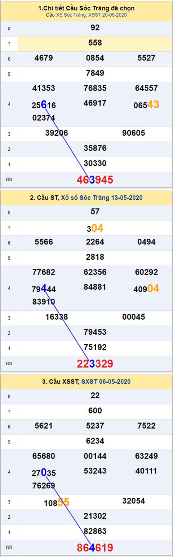 Thong ke XSMN 27052020 - Phan tich xo so Mien Nam 27-05 thu 4 hinh anh 2