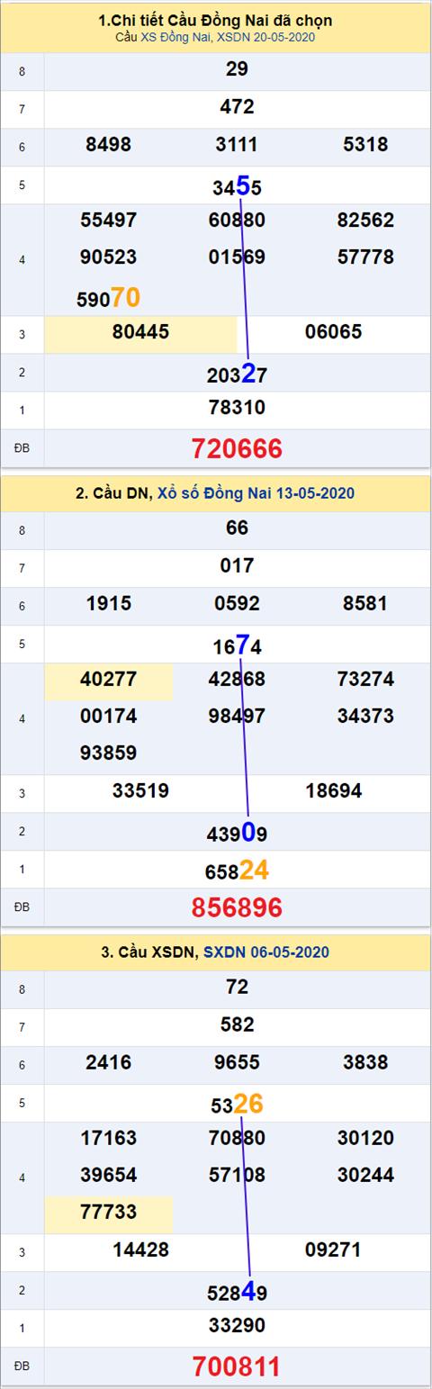 Thong ke XSMN 27052020 - Phan tich xo so Mien Nam 27-05 thu 4 hinh anh