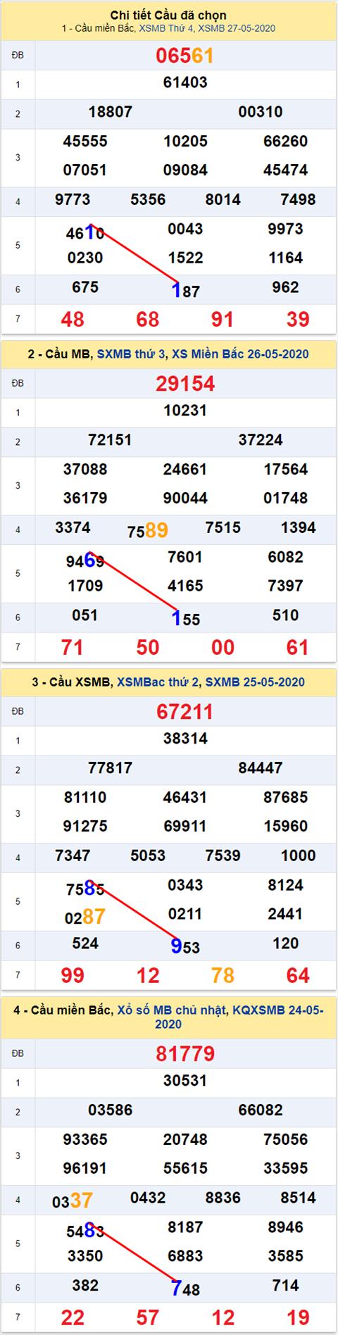 Lo kep XSMB 28052020 - Phan tich so kep Mien Bac 28-5 thu 5 hinh anh