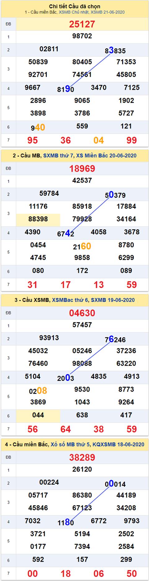 Thong ke XSMB 2262020 - Phan tich xo so Mien Bac 22-06 thu 2 hinh anh 2