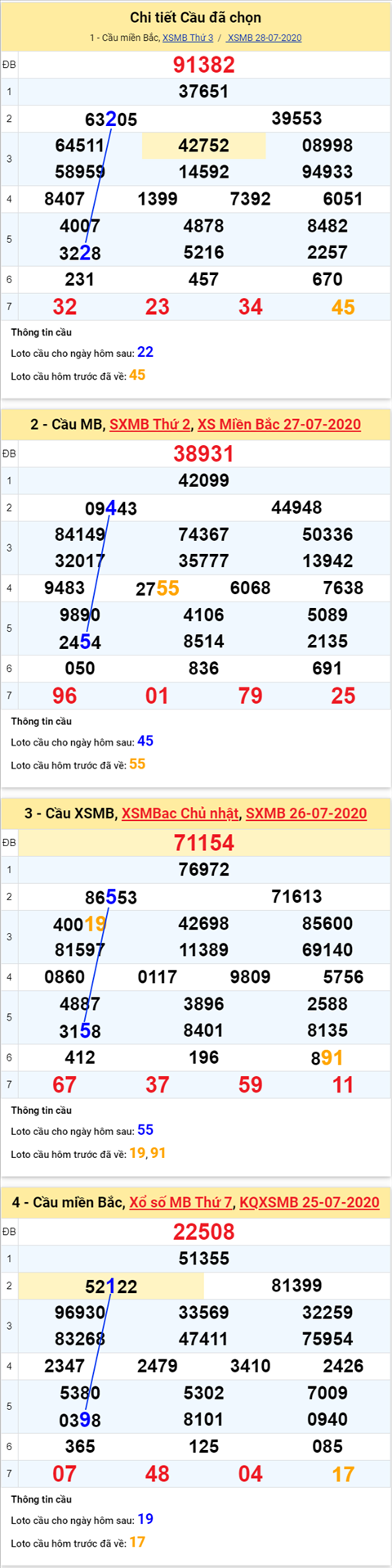 Thong ke XSMB 29072020 - Phan tich xo so Mien Bac 29-07 thu 4 hinh anh 2