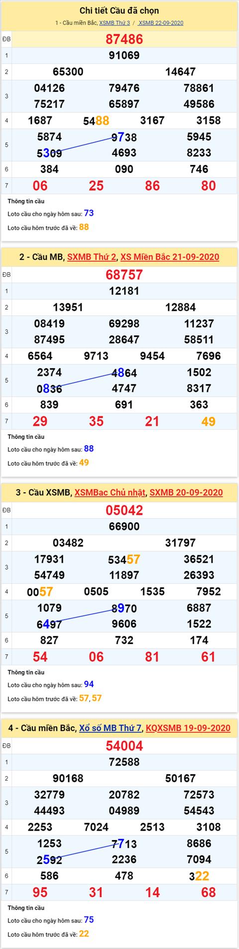 Thong ke XSMB 23092020 - Phan tich xo so Mien Bac 23-09 thu 4 hinh anh 4