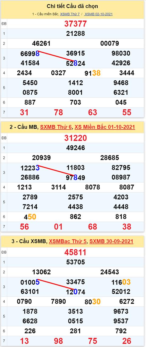 Lo kep XSMB 03102021 - Phan tich so kep Mien Bac 03-10 chu nhat hinh anh 3