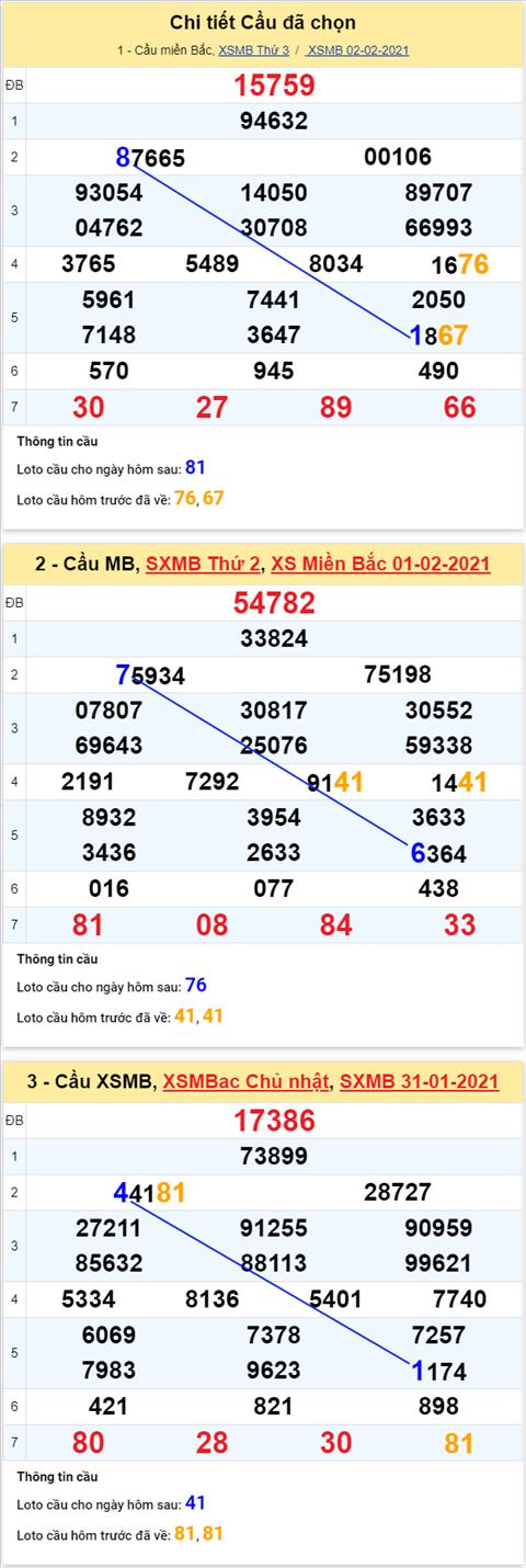 Thong ke XSMB 03022021 - Phan tich XSMB thu 4 ngay 03-02 hinh anh 4