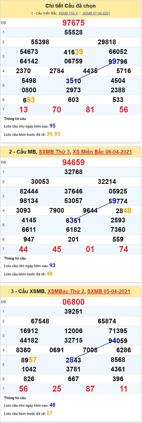 Phan tich XSMB 0804 Thu 5 - Thong ke KQXSMB 84 hinh anh 2