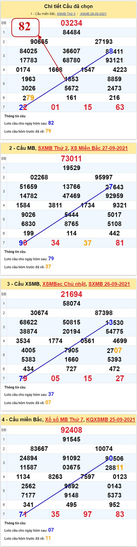 Phan tich XSMB 299 Thu 4 - Thong ke KQXSMB Thu 4 ngay 29-9 hinh anh 3